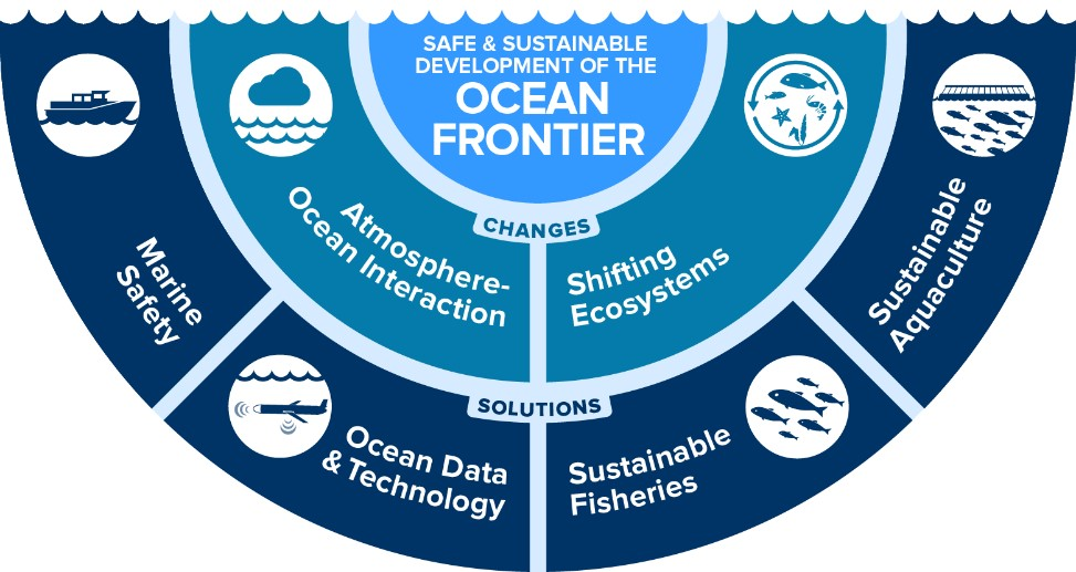 Memorial will lead breakthroughs in four key areas: sustainable fisheries; sustainable aquaculture; marine safety; and ocean data and technology as part of its research with the OFI.